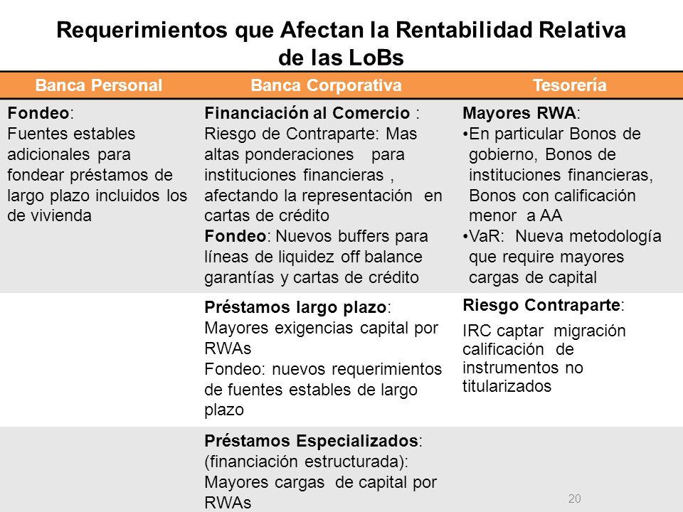 Requerimientos que Afectan la Rentabilidad Relativa de las LoBs