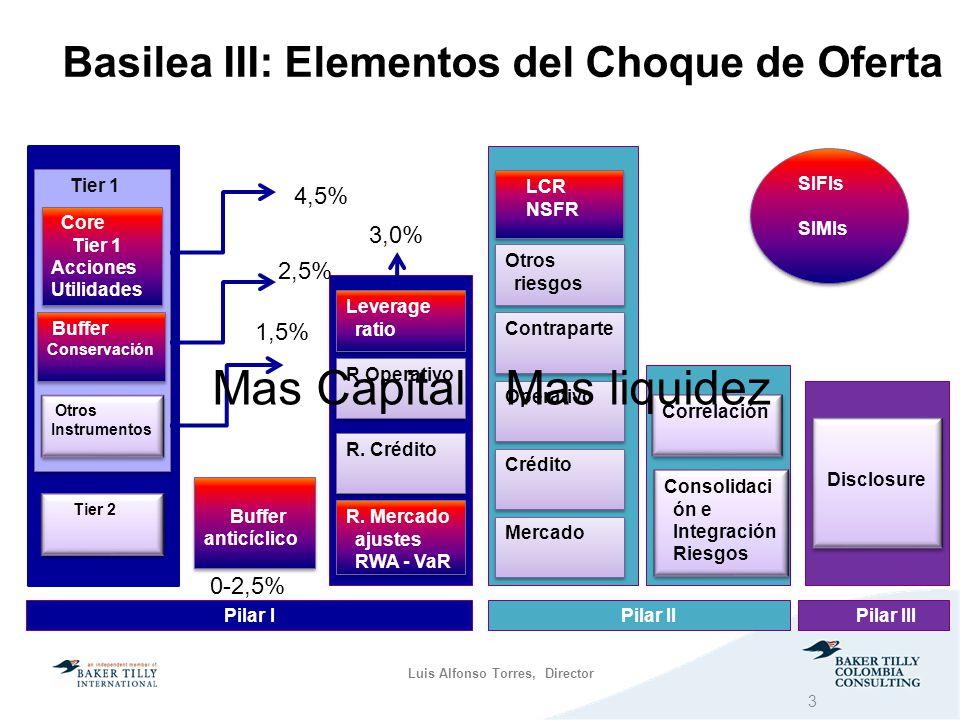 Basilea III: Elementos del Choque de Oferta