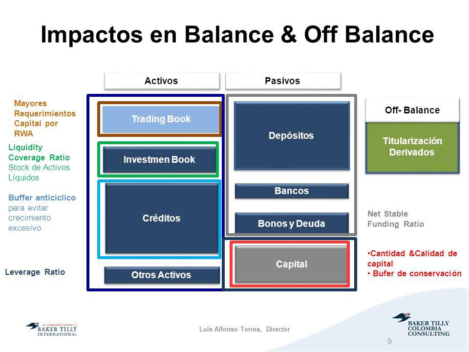 Impactos en Balance & Off Balance