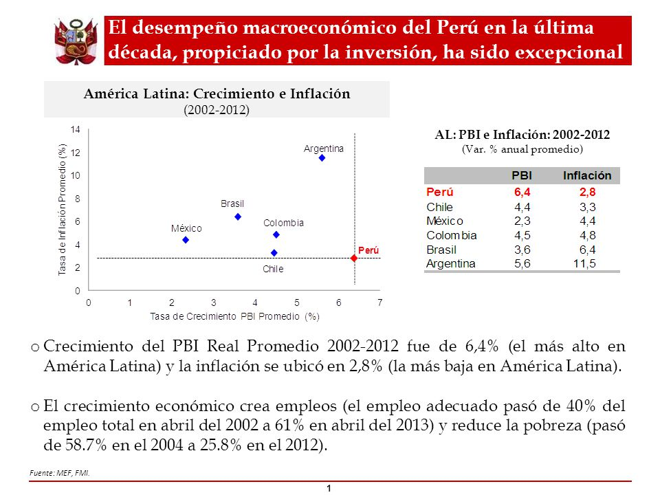 América Latina: Crecimiento e Inflación