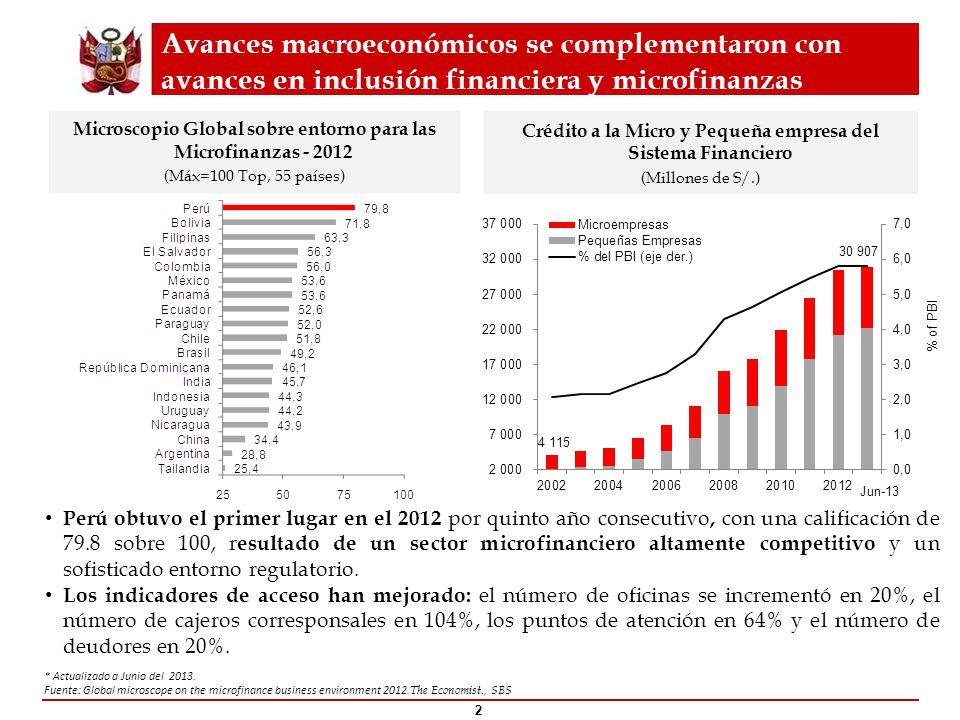 Avances macroeconómicos se complementaron con avances en inclusión financiera y microfinanzas