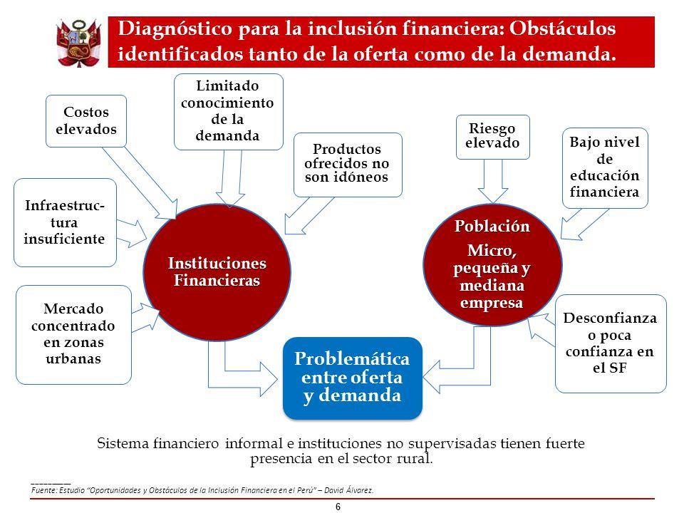 Diagnóstico para la inclusión financiera: Obstáculos identificados tanto de la oferta como de la demanda.