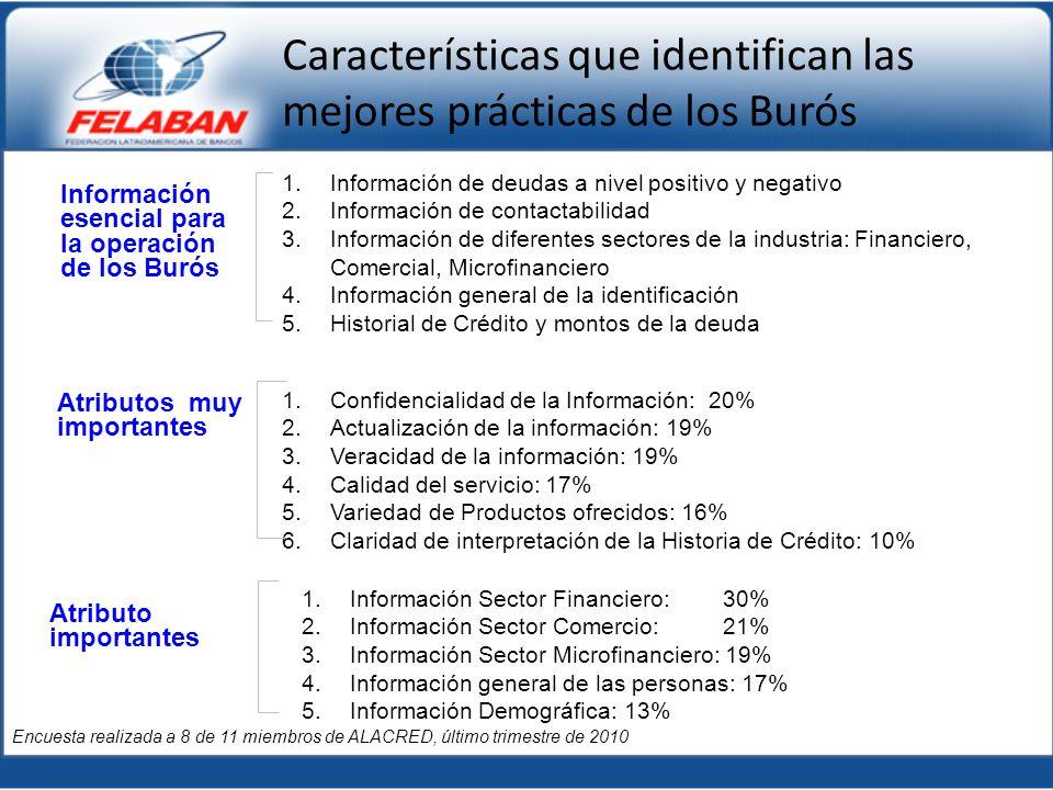 Características que identifican las mejores prácticas de los Burós