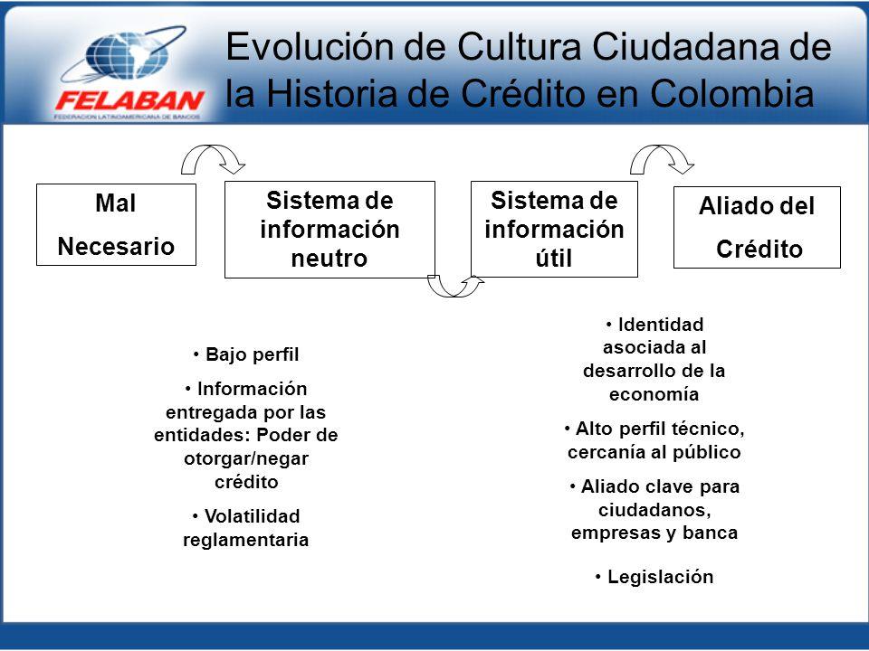 Evolución de Cultura Ciudadana de la Historia de Crédito en Colombia