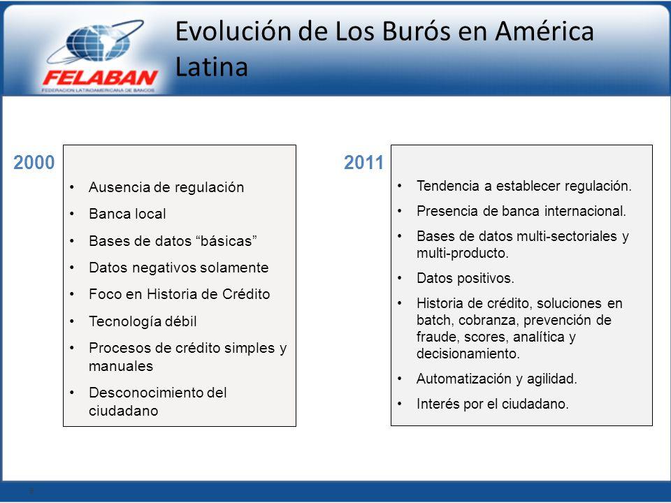 Evolución de Los Burós en América Latina