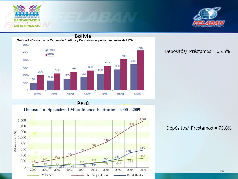 Bolivia Depositós/ Préstamos = 65.6% Perú Depósitos/ Préstamos = 73.6%