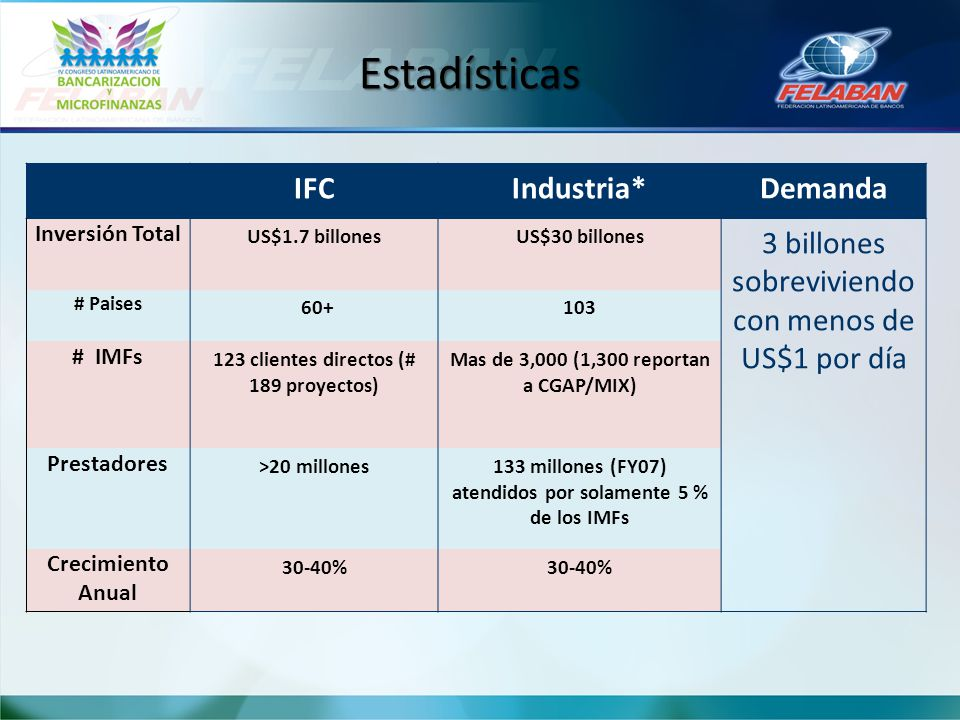 Estadísticas IFC Industria* Demanda
