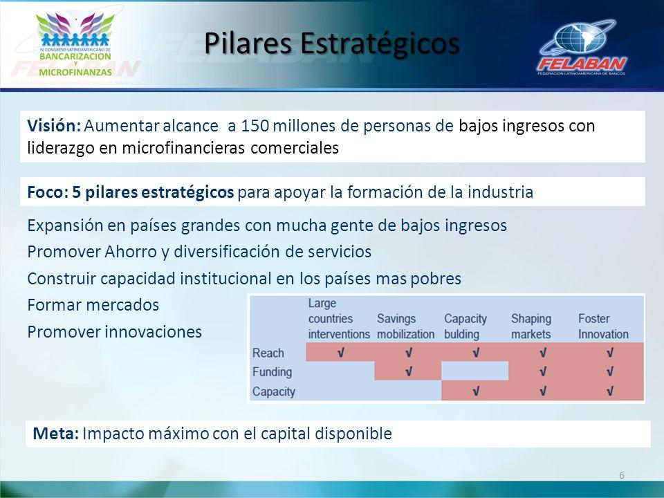 Pilares Estratégicos Visión: Aumentar alcance a 150 millones de personas de bajos ingresos con liderazgo en microfinancieras comerciales.