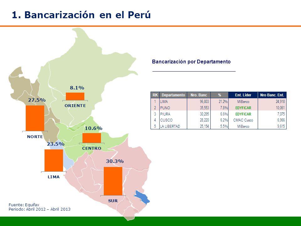 1. Bancarización en el Perú