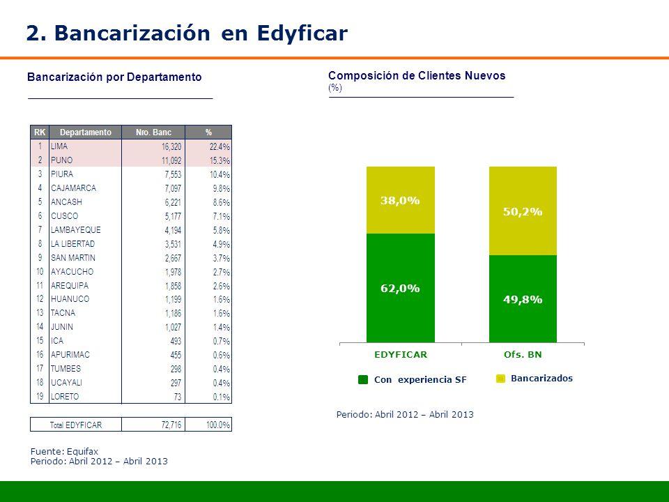 2. Bancarización en Edyficar