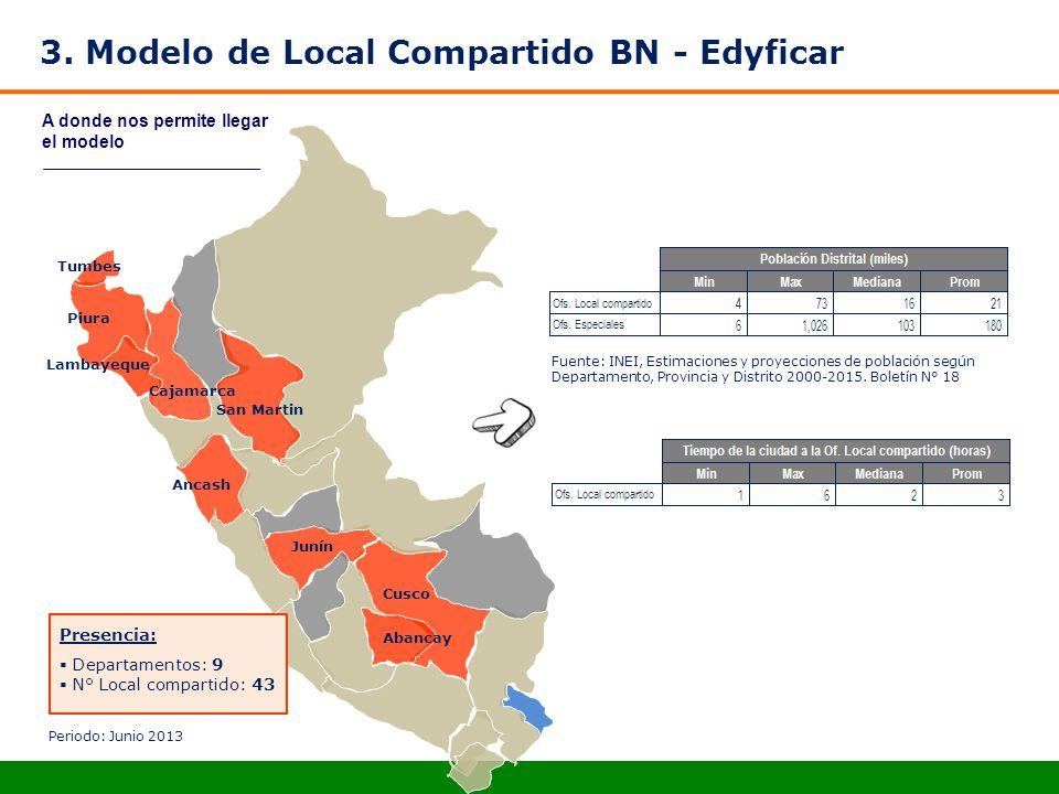 3. Modelo de Local Compartido BN - Edyficar