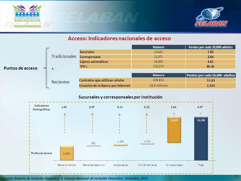 Acceso: Indicadores nacionales de acceso