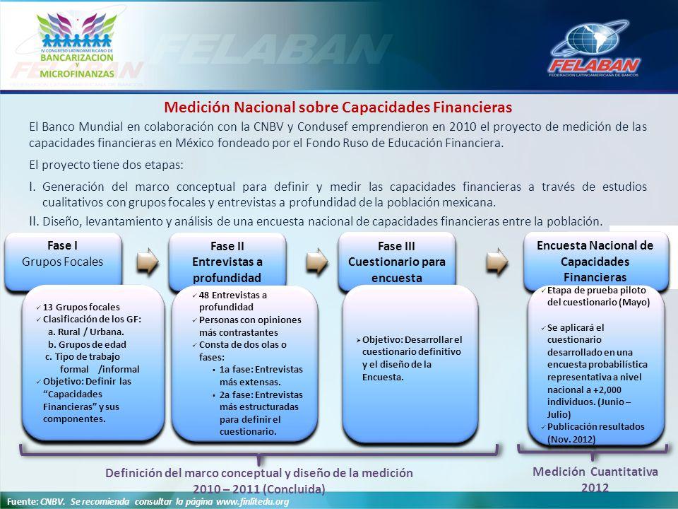 Medición Nacional sobre Capacidades Financieras