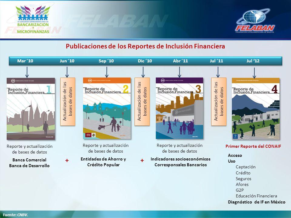 Publicaciones de los Reportes de Inclusión Financiera + +