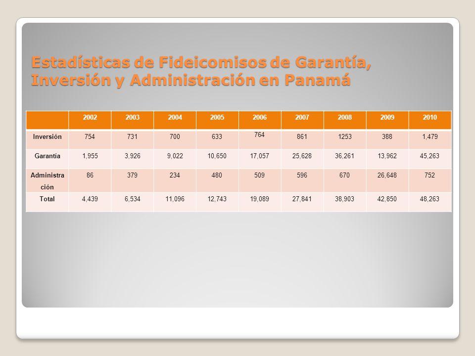 Estadísticas de Fideicomisos de Garantía, Inversión y Administración en Panamá