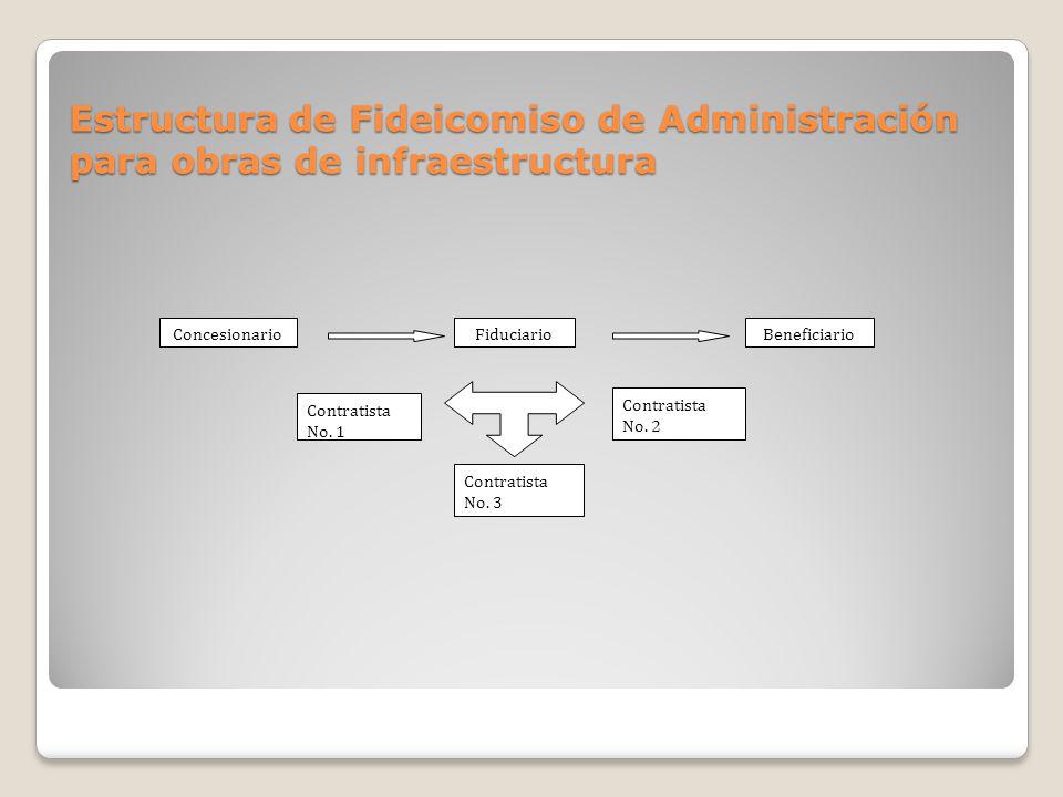 Estructura de Fideicomiso de Administración para obras de infraestructura