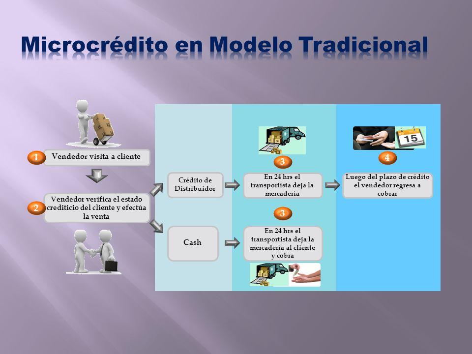Microcrédito en Modelo Tradicional