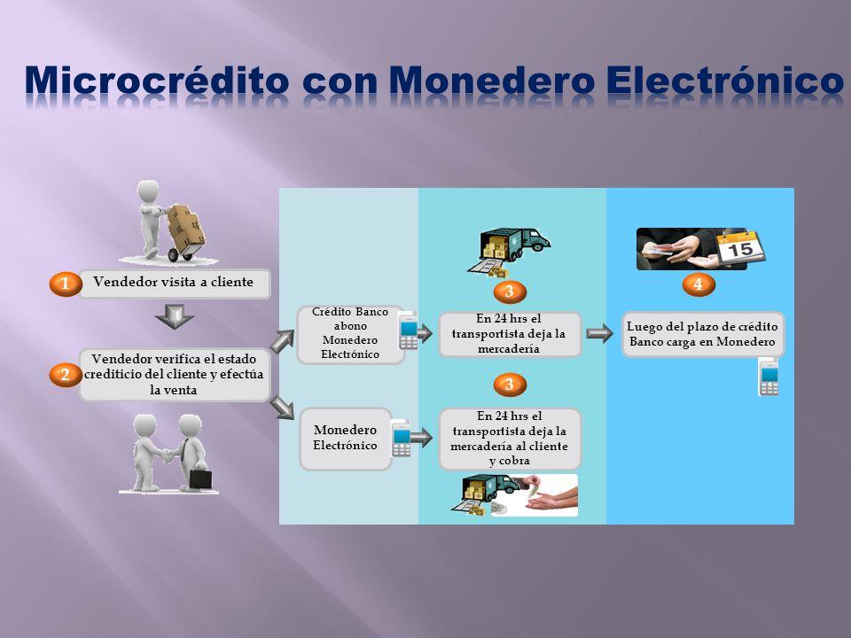 Microcrédito con Monedero Electrónico