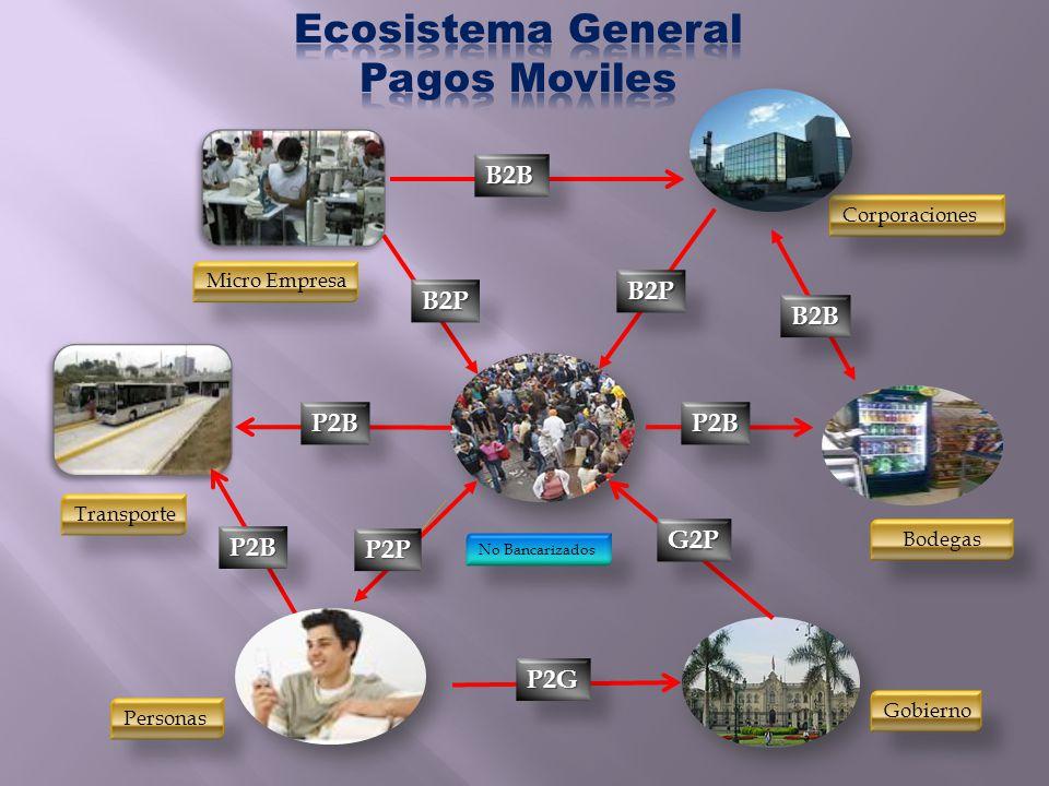 Ecosistema General Pagos Moviles