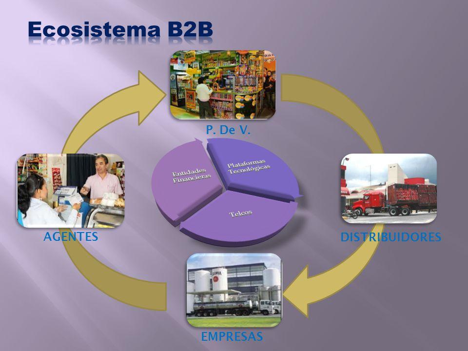 Ecosistema B2B P. De V. AGENTES DISTRIBUIDORES EMPRESAS