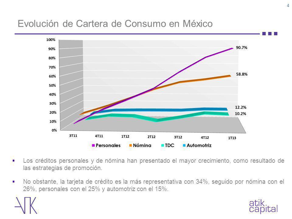 Evolución de Cartera de Consumo en México