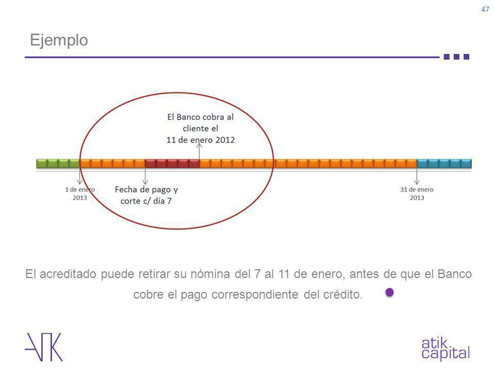 Ejemplo El acreditado puede retirar su nómina del 7 al 11 de enero, antes de que el Banco cobre el pago correspondiente del crédito.