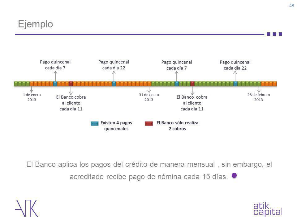 Ejemplo El Banco aplica los pagos del crédito de manera mensual , sin embargo, el acreditado recibe pago de nómina cada 15 días.
