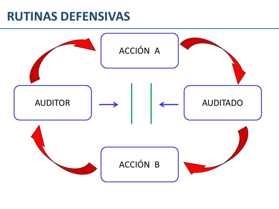 RUTINAS DEFENSIVAS ACCIÓN A AUDITOR AUDITADO ACCIÓN B