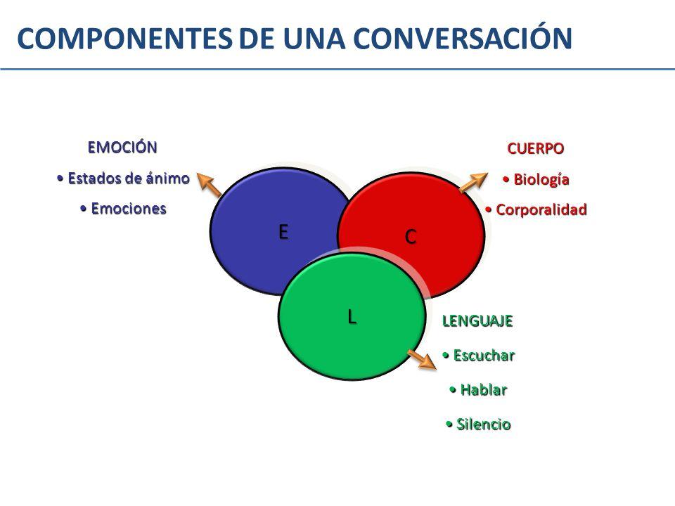 COMPONENTES DE UNA CONVERSACIÓN