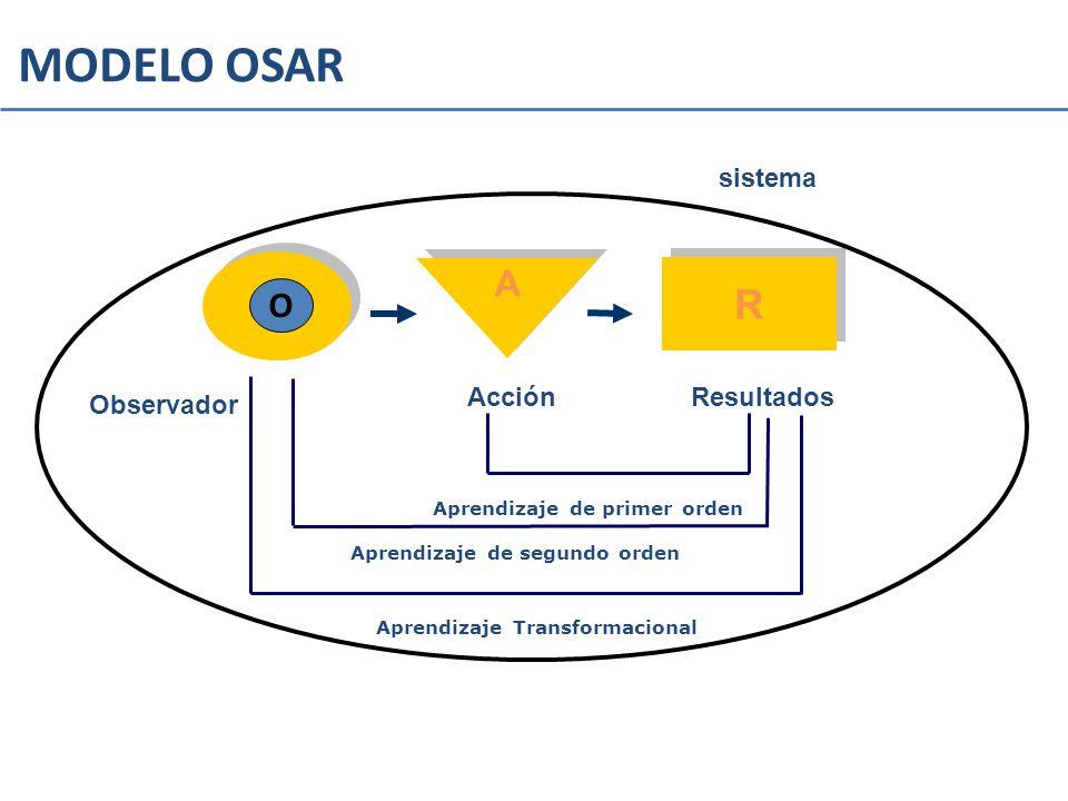 MODELO OSAR R A O sistema Acción Resultados Observador