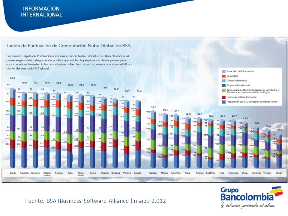 Fuente: BSA (Business Software Alliance ) marzo 2.012