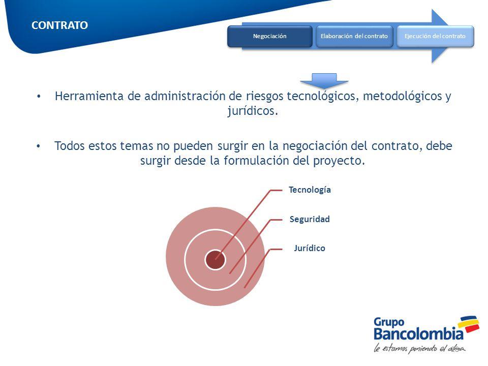 CONTRATO Negociación. Elaboración del contrato. Ejecución del contrato.