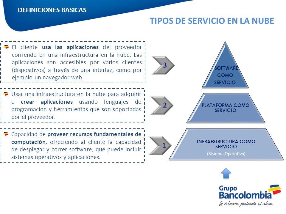 PLATAFORMA COMO SERVICIO INFRAESTRUCTURA COMO SERVICIO