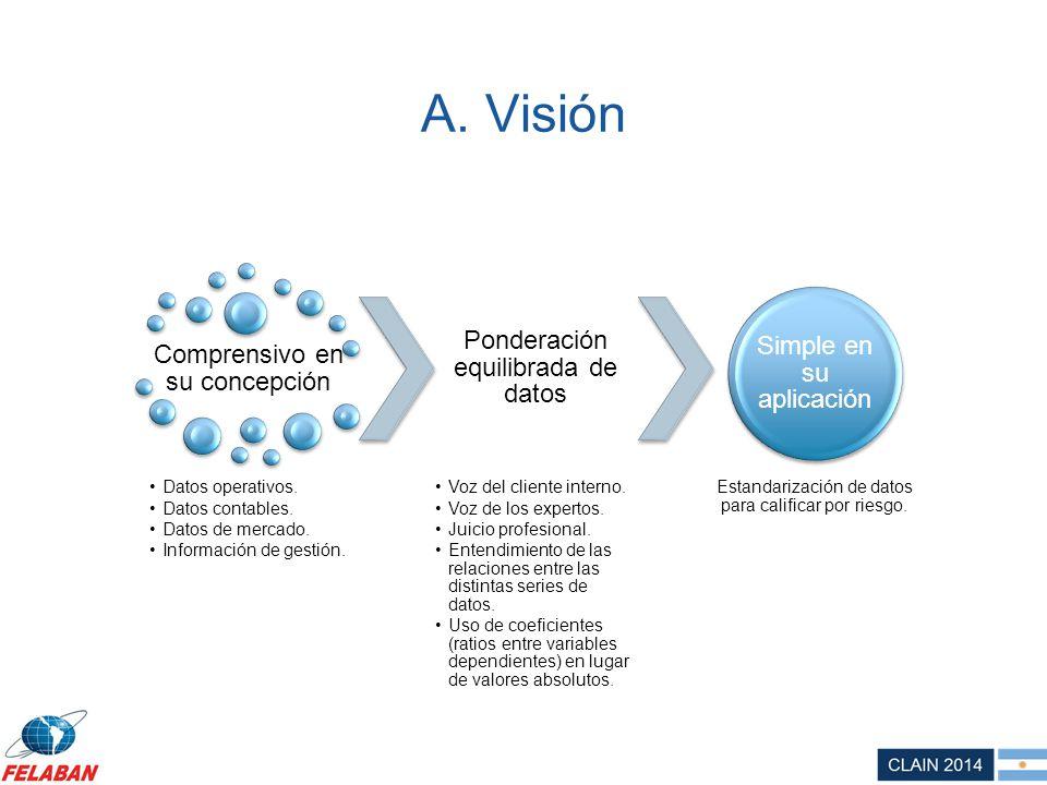 A. Visión Ponderación equilibrada de datos Simple en su aplicación