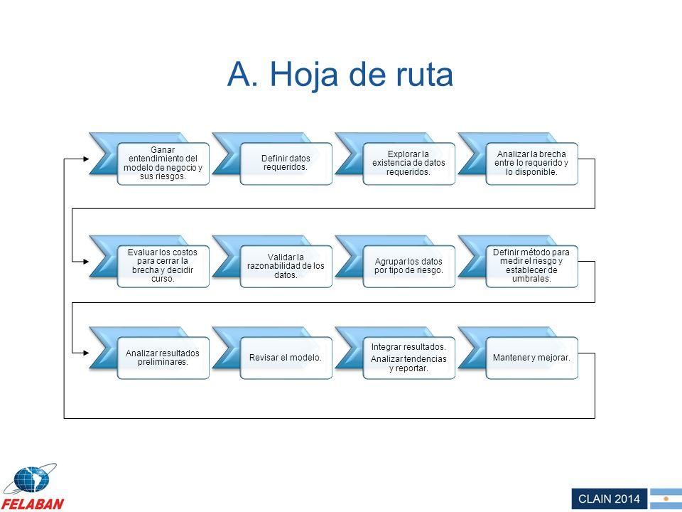 A. Hoja de ruta Ganar entendimiento del modelo de negocio y sus riesgos. Definir datos requeridos.