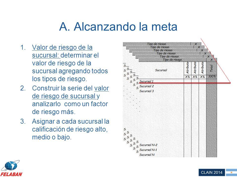 A. Alcanzando la meta Valor de riesgo de la sucursal: determinar el valor de riesgo de la sucursal agregando todos los tipos de riesgo.