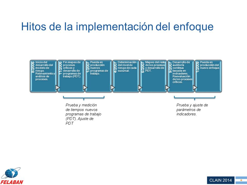 Hitos de la implementación del enfoque
