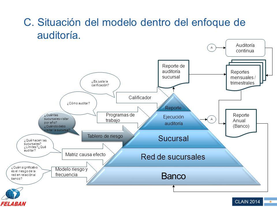 C. Situación del modelo dentro del enfoque de auditoría.