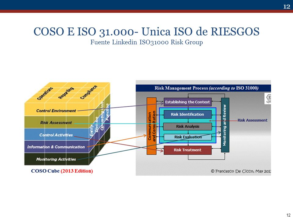 COSO E ISO 31.000- Unica ISO de RIESGOS Fuente Linkedin ISO31000 Risk Group