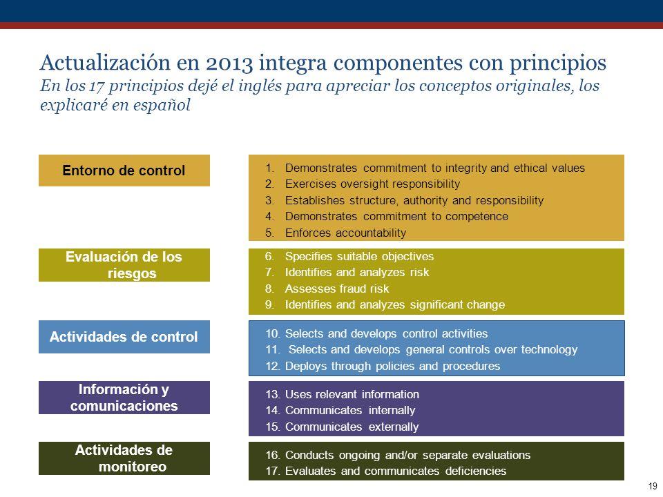 Actualización en 2013 integra componentes con principios En los 17 principios dejé el inglés para apreciar los conceptos originales, los explicaré en español