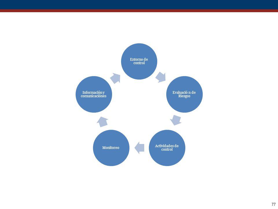 Actividades de control Monitoreo Información y comunicaciónes