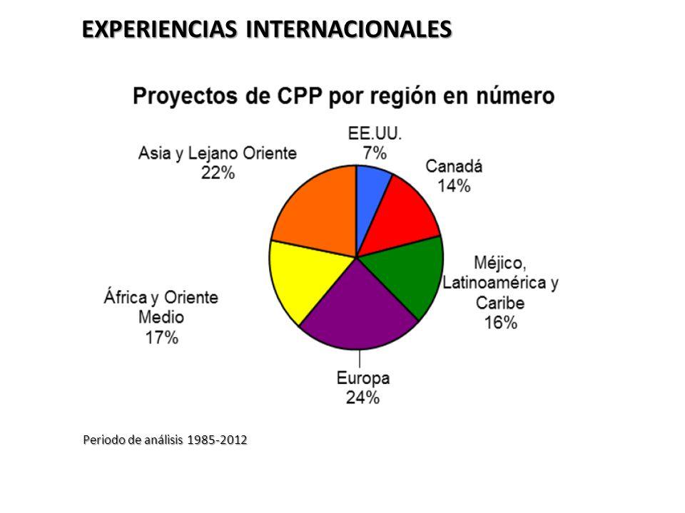 EXPERIENCIAS INTERNACIONALES Periodo de análisis 1985-2012