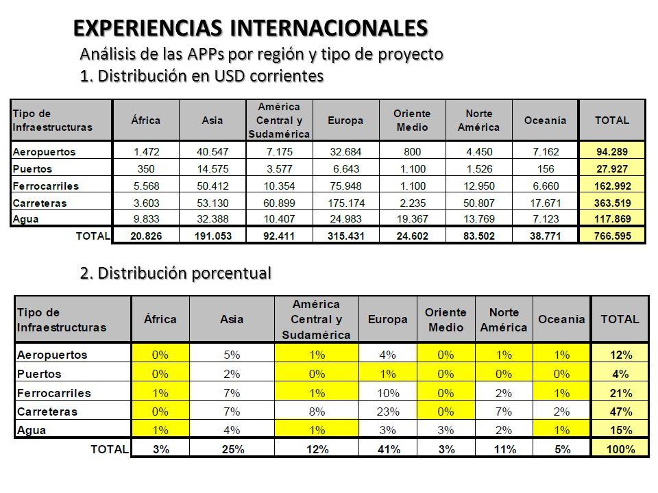 EXPERIENCIAS INTERNACIONALES Análisis de las APPs por región y tipo de proyecto 1.