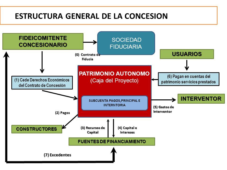 ESTRUCTURA GENERAL DE LA CONCESION