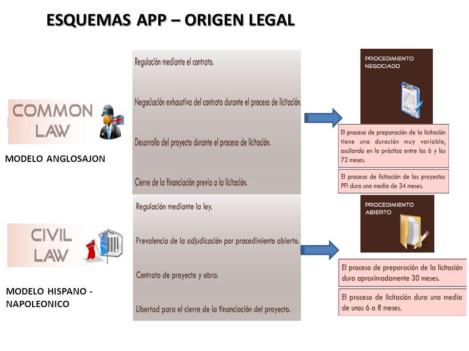 ESQUEMAS APP – ORIGEN LEGAL