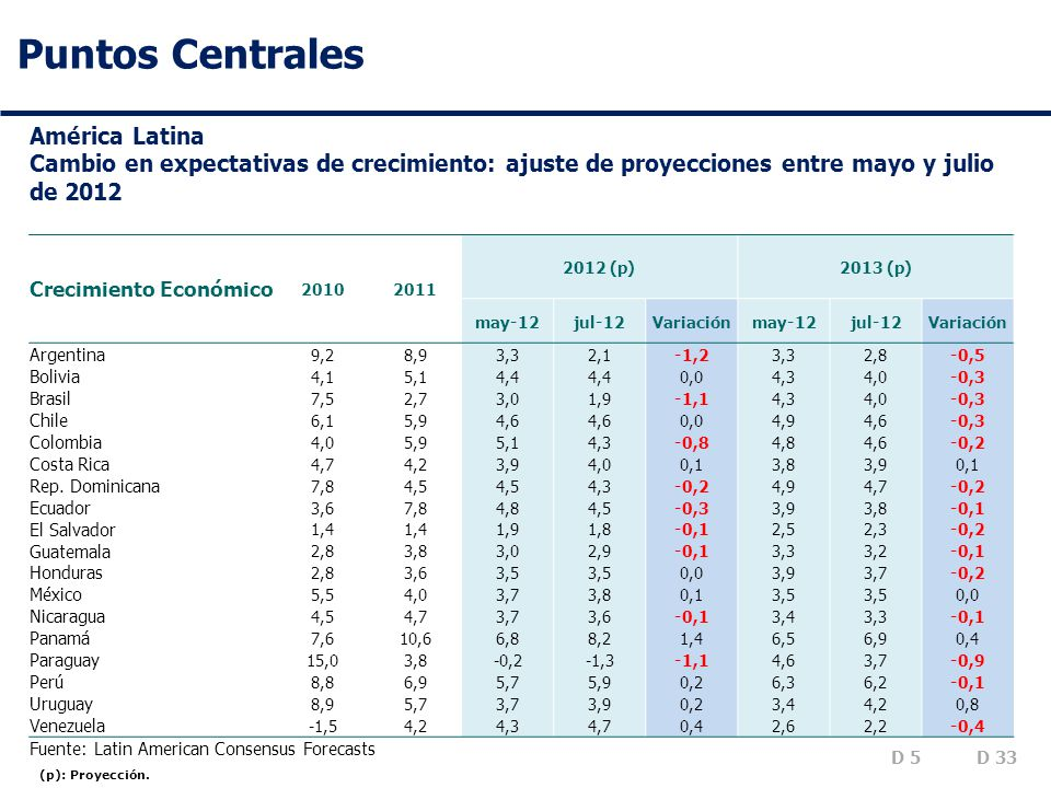 Puntos Centrales América Latina