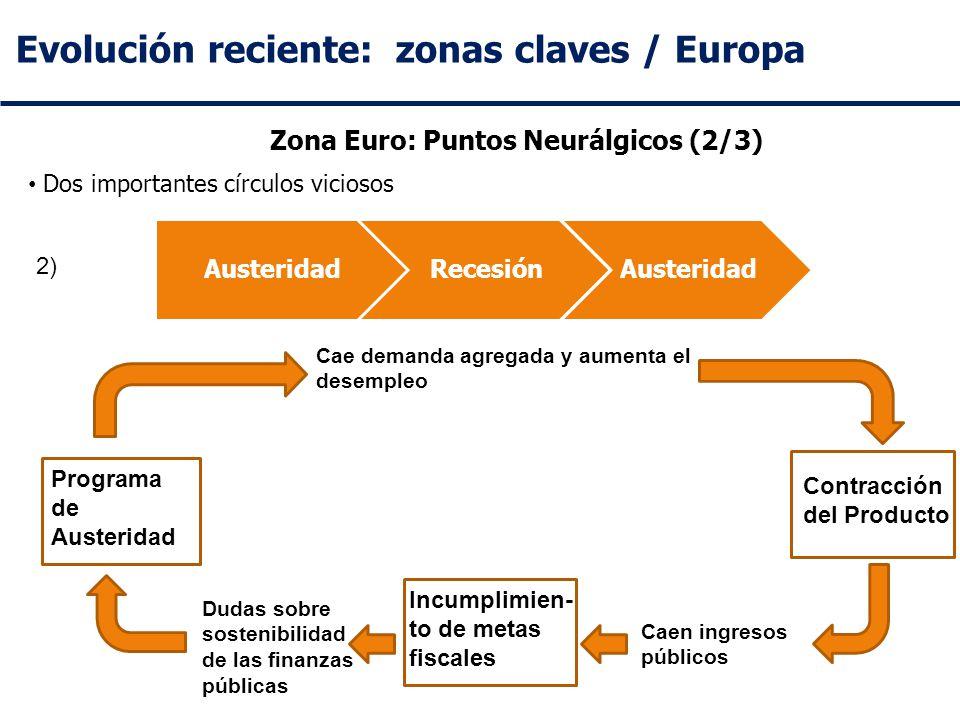 Evolución reciente: zonas claves / Europa