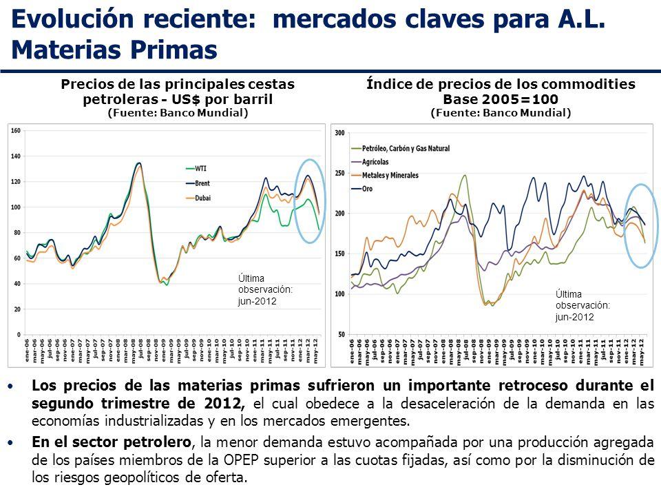 Evolución reciente: mercados claves para A.L. Materias Primas