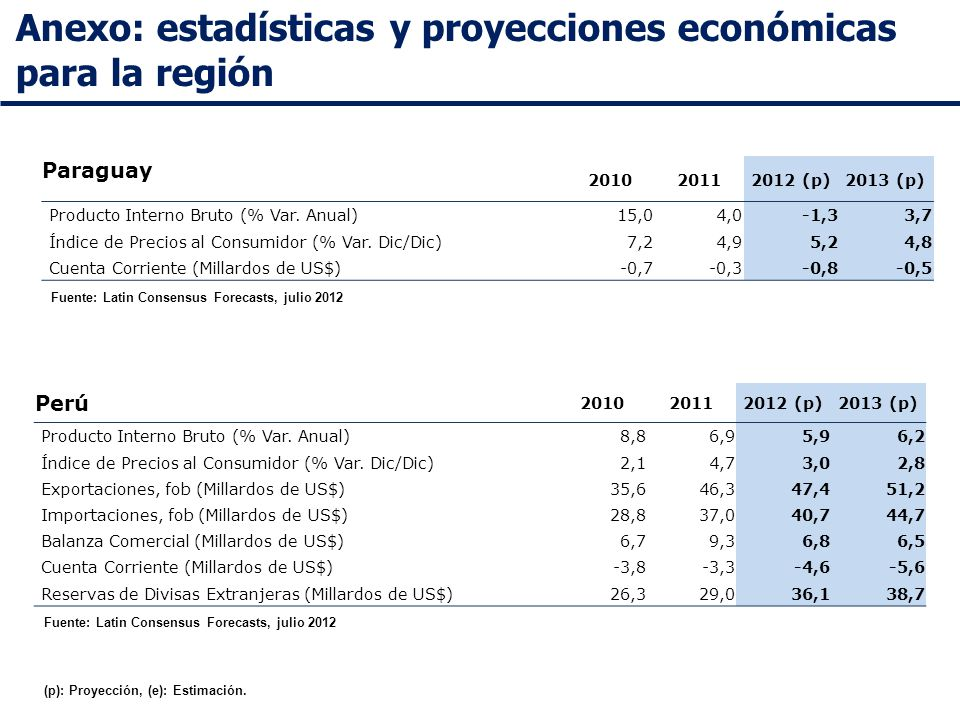 Anexo: estadísticas y proyecciones económicas para la región