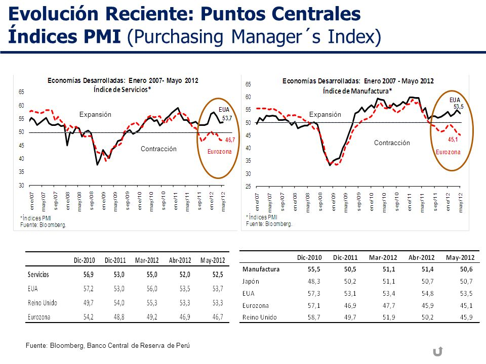 Evolución Reciente: Puntos Centrales Índices PMI (Purchasing Manager´s Index)